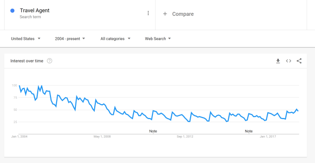 Travel Agent Search Trend