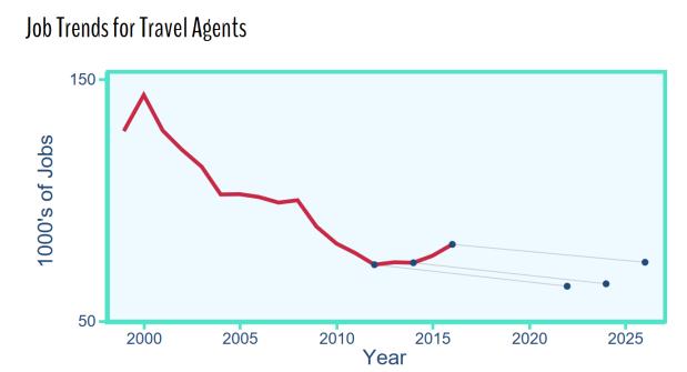 Travel_Agent_Trend