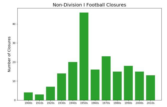 ND1_FB_Closures