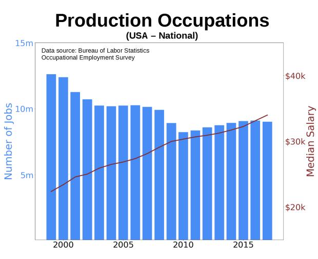 Production Occupations Full